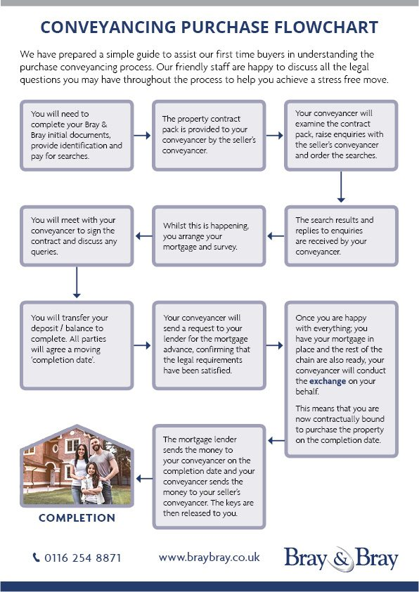 The process of buying a house flowchart