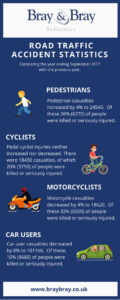 infographic road traffic accidents 2017