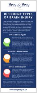 Infographic types of brain injury