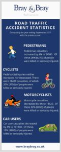 Road traffic accidents stats infographic